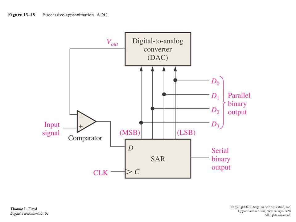 Figure 13–19 Successive-approximation ADC.
