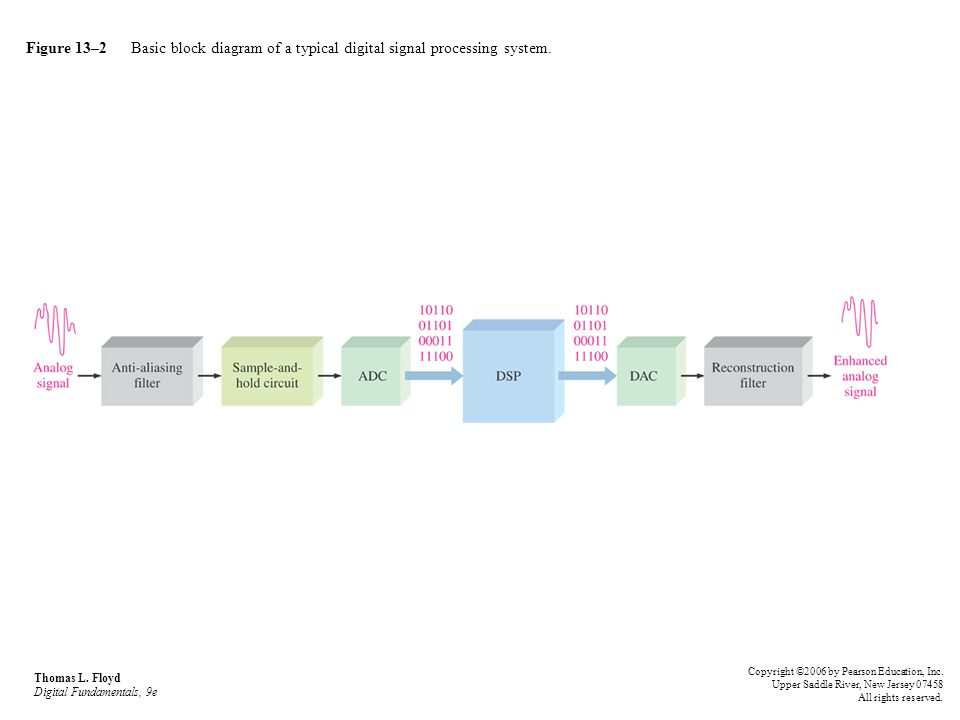 Figure 13–2 Basic block diagram of a typical digital signal processing system.