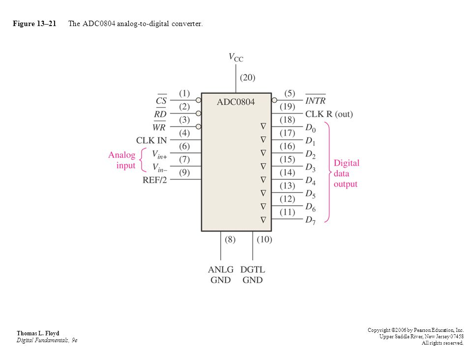 Figure 13–21 The ADC0804 analog-to-digital converter.