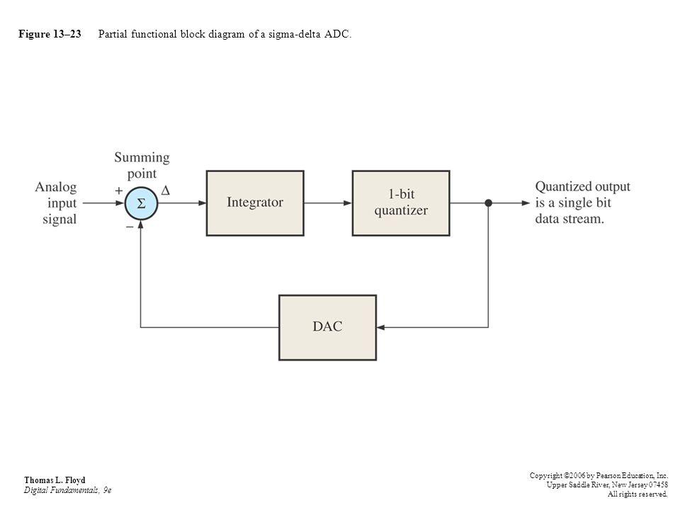 Figure 13–23 Partial functional block diagram of a sigma-delta ADC.