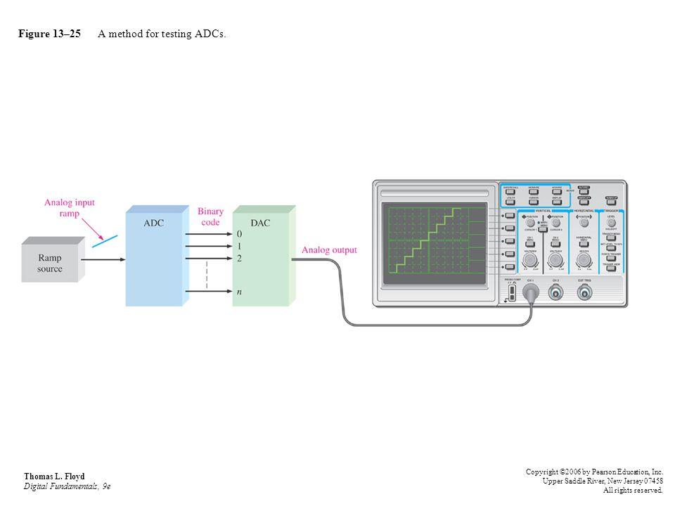 Figure 13–25 A method for testing ADCs.