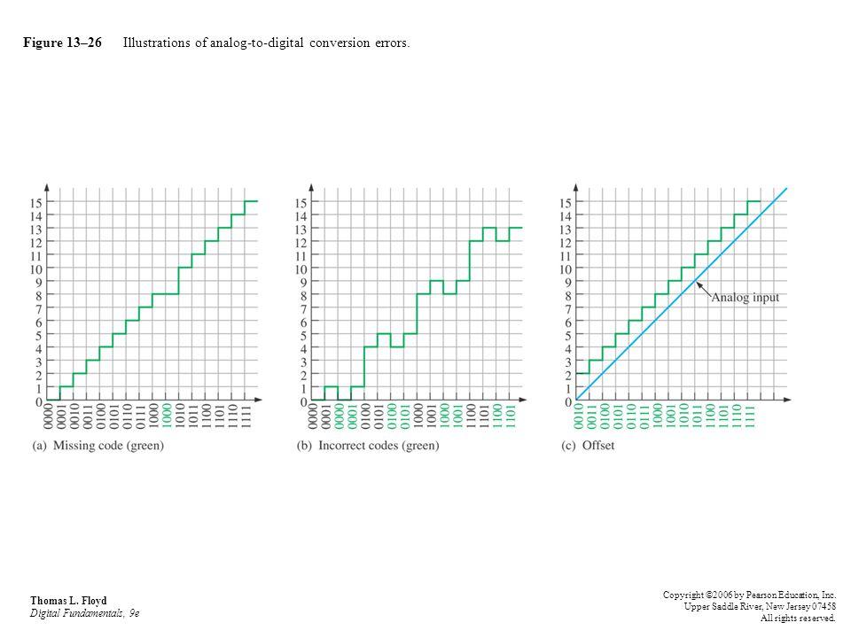 Figure 13–26 Illustrations of analog-to-digital conversion errors.