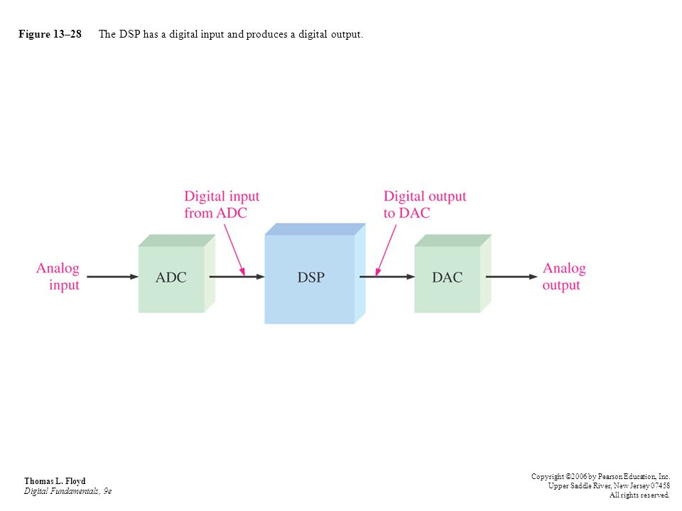 Figure 13–28 The DSP has a digital input and produces a digital output.