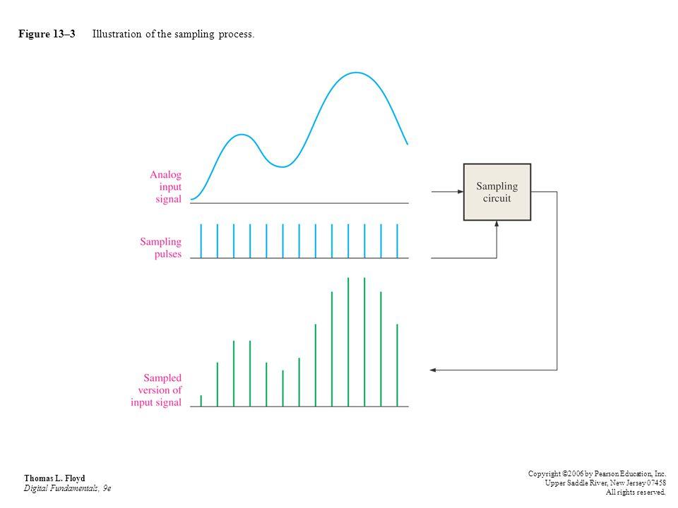 Figure 13–3 Illustration of the sampling process.