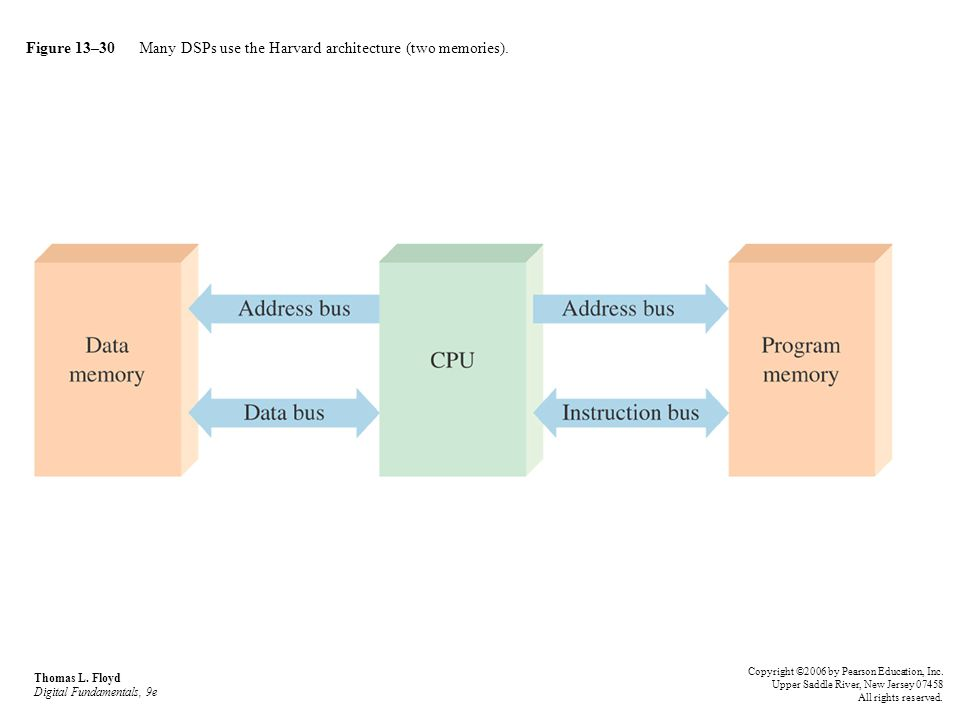 Figure 13–30 Many DSPs use the Harvard architecture (two memories).