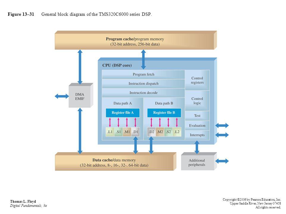 Figure 13–31 General block diagram of the TMS320C6000 series DSP.