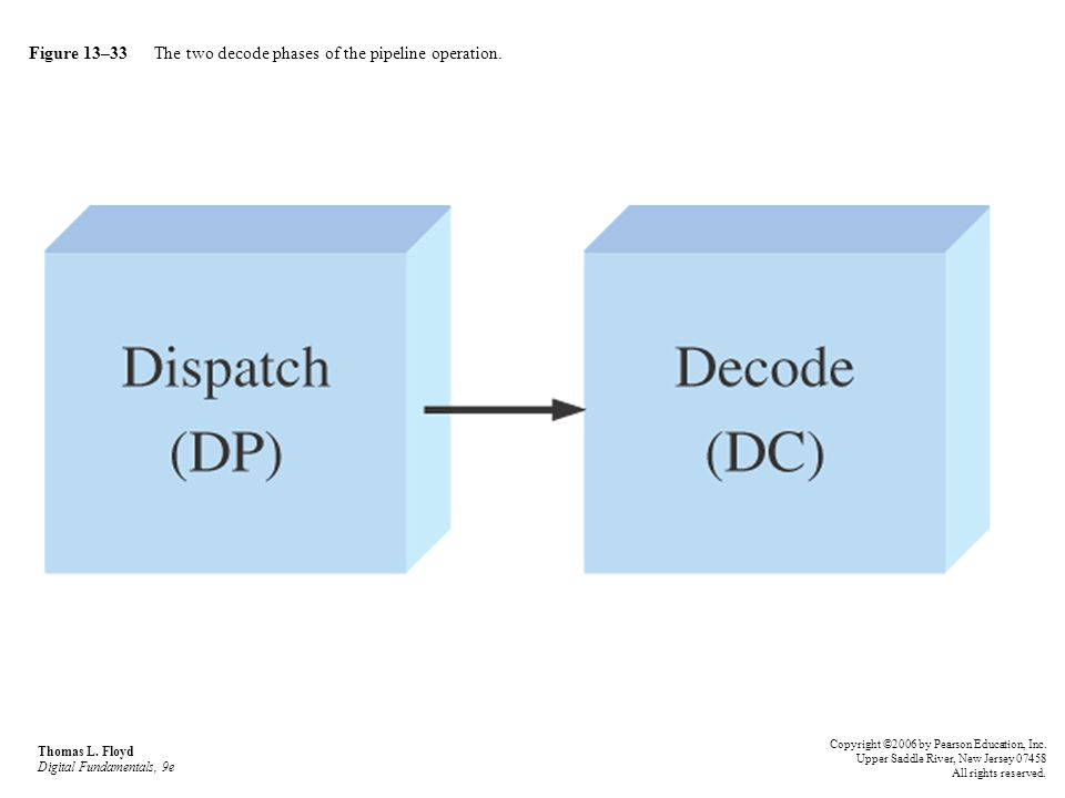 Figure 13–33 The two decode phases of the pipeline operation.