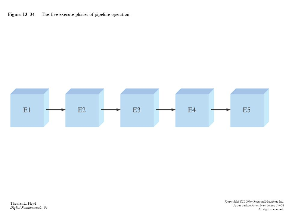 Figure 13–34 The five execute phases of pipeline operation.