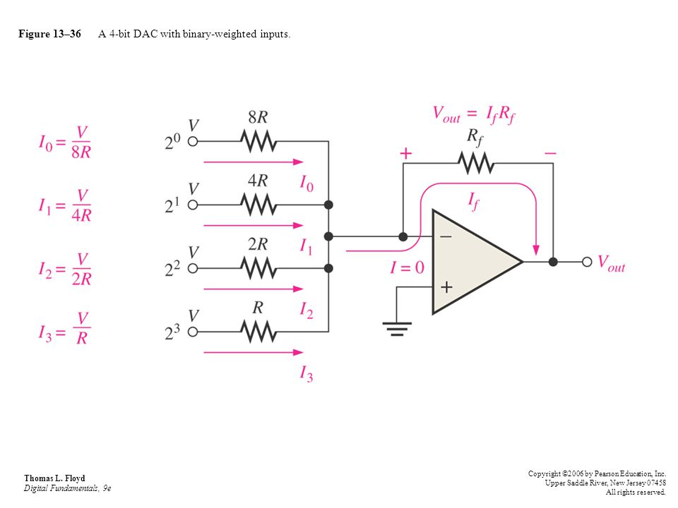 Figure 13–36 A 4-bit DAC with binary-weighted inputs.