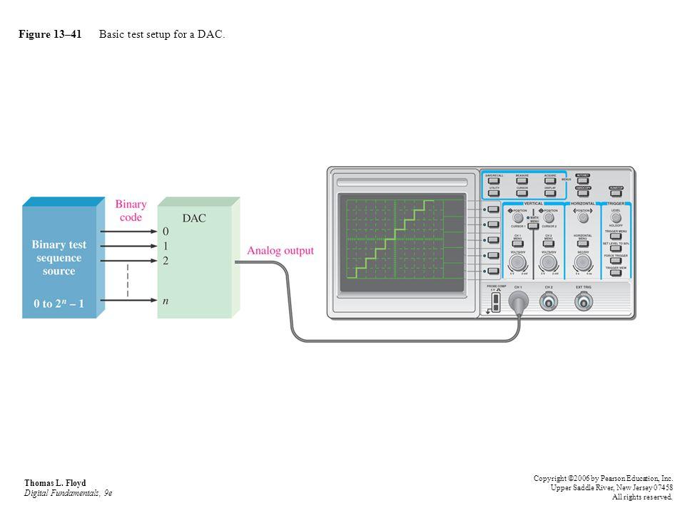 Figure 13–41 Basic test setup for a DAC.