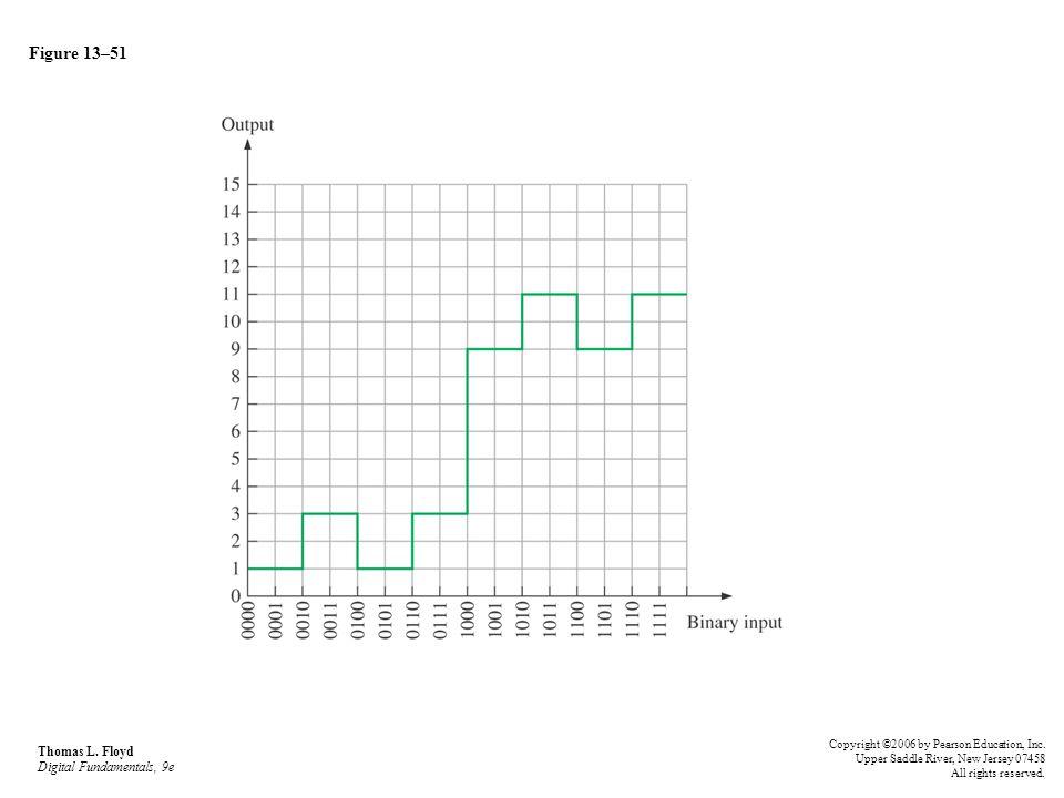 Figure 13–51 Thomas L. Floyd Digital Fundamentals, 9e