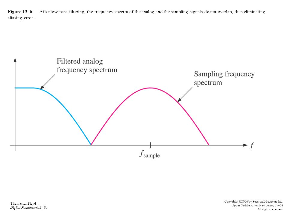 Figure 13–6 After low-pass filtering, the frequency spectra of the analog and the sampling signals do not overlap, thus eliminating aliasing error.