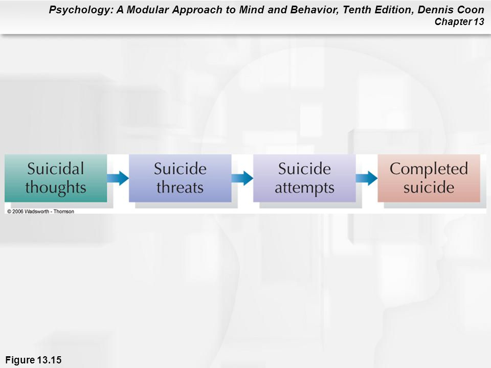 Figure 13.15 Suicidal behavior usually progresses from suicidal thoughts, to threats, to attempts. A person is unlikely to make an attempt without first making threats. Thus, suicide threats should be taken seriously (Garland & Zigler, 1993).