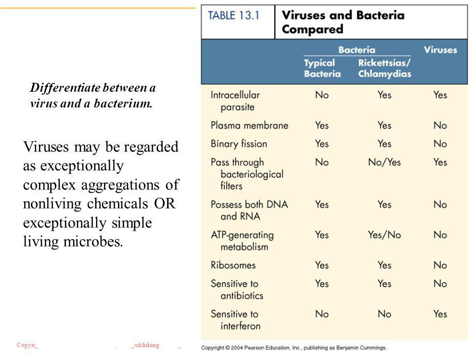 viruses viroids and prions 1 Viruses and viroids: mcqs (multiple choice questions) on viruses and viroids quiz test no 1.