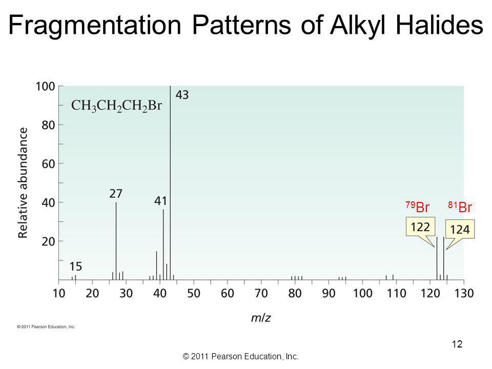 Fragmentation Patterns of Alkyl Halides