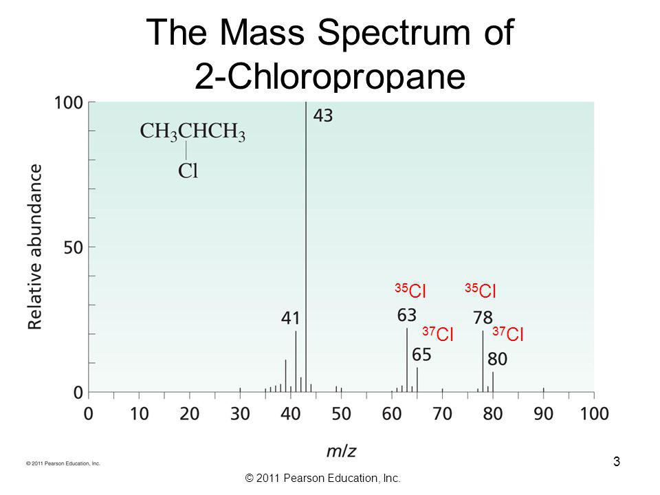 The Mass Spectrum of 2-Chloropropane 35Cl 37Cl 35Cl 37Cl