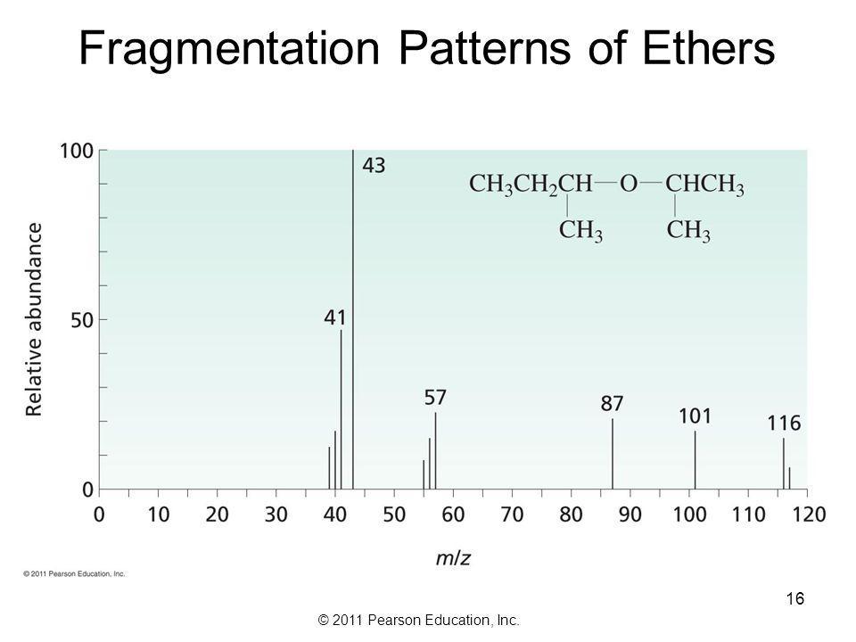 Fragmentation Patterns of Ethers