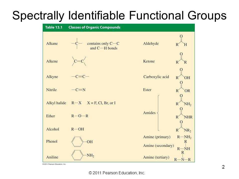Spectrally Identifiable Functional Groups