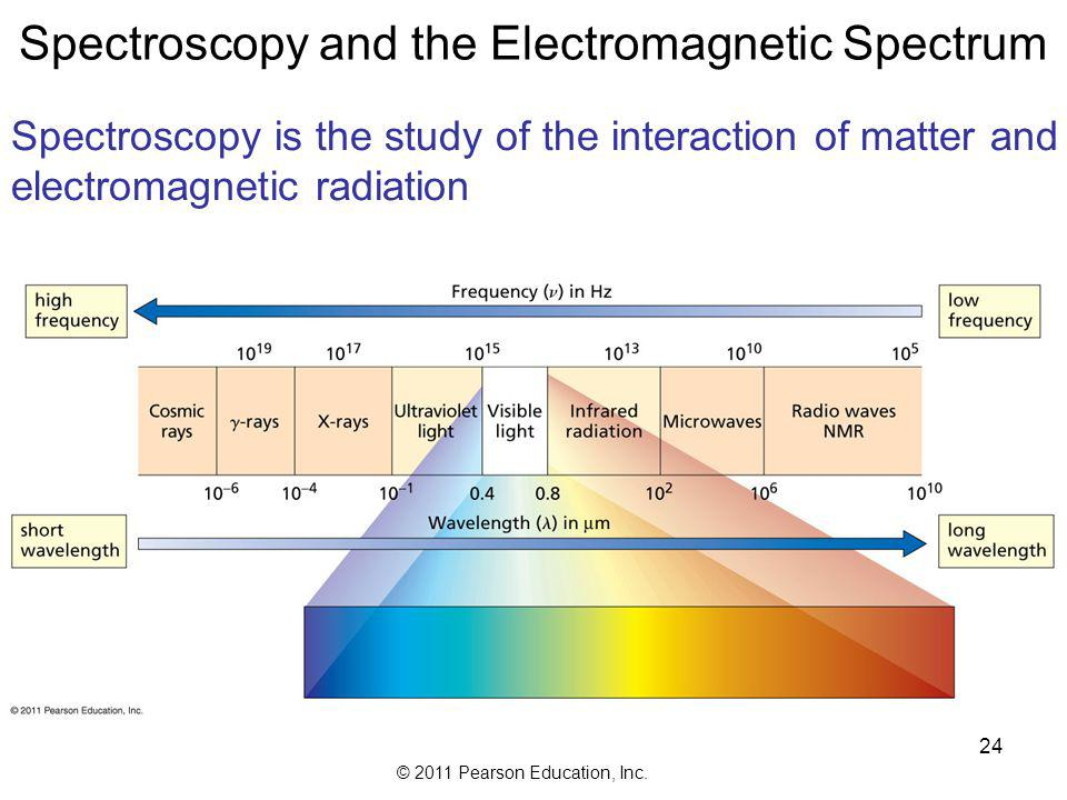 Spectroscopy and the Electromagnetic Spectrum