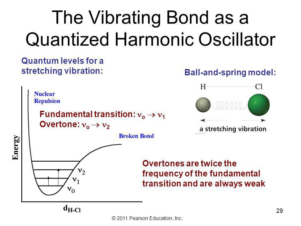 The Vibrating Bond as a Quantized Harmonic Oscillator