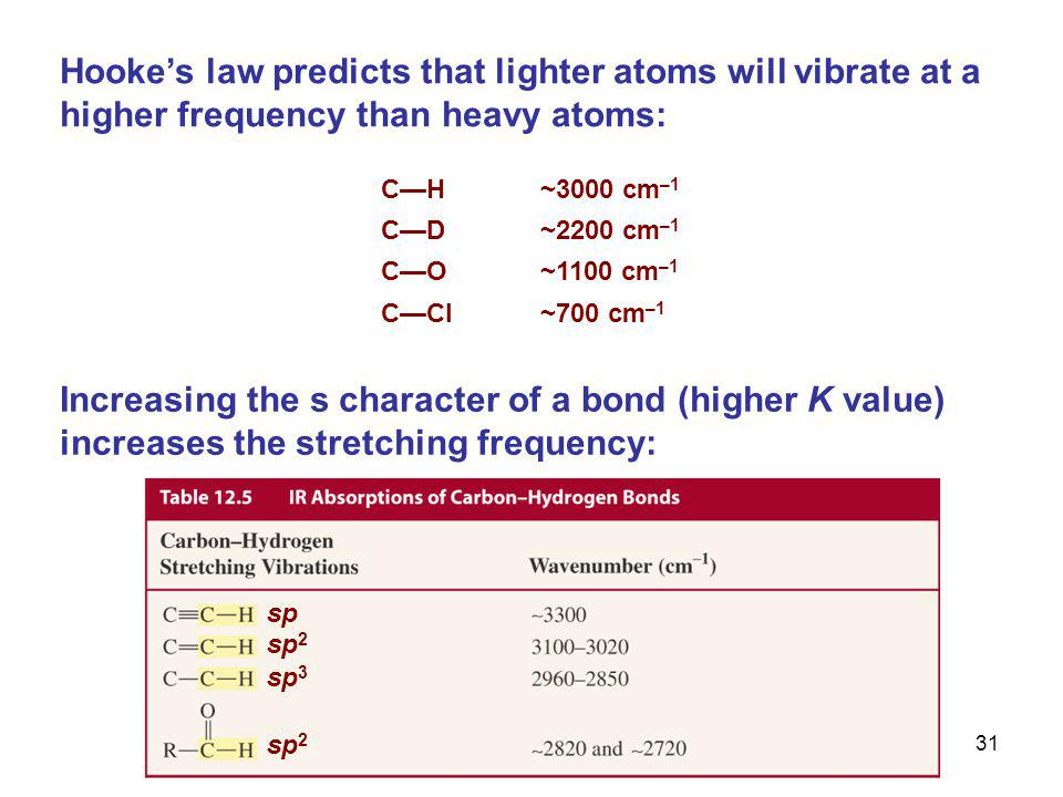 Hooke's law predicts that lighter atoms will vibrate at a higher frequency than heavy atoms: