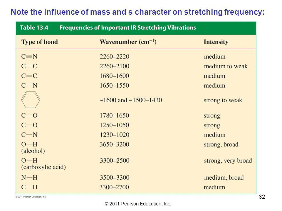 Note the influence of mass and s character on stretching frequency: