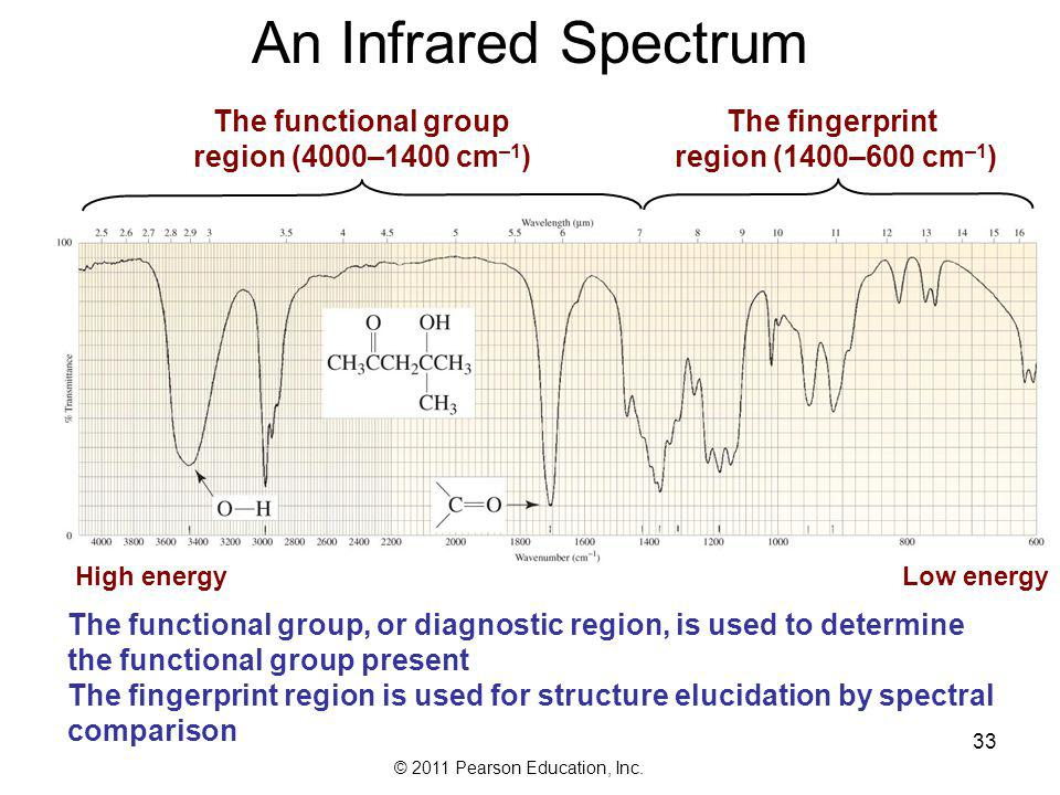 An Infrared Spectrum The functional group region (4000–1400 cm–1)