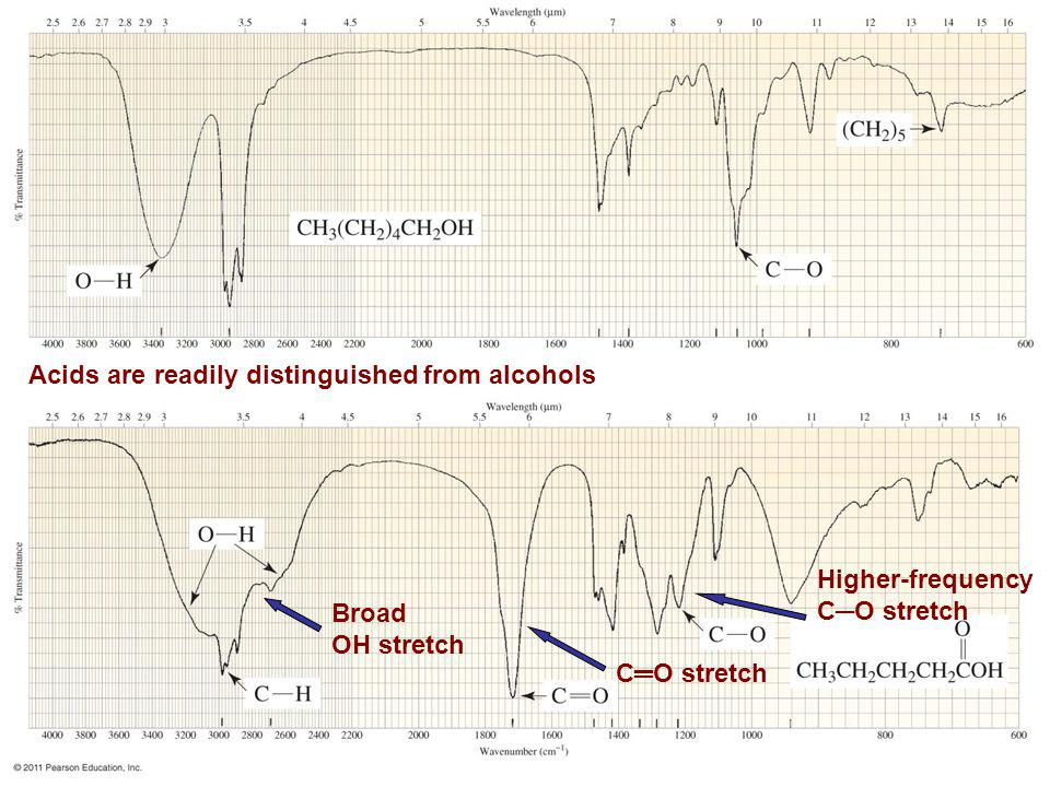 Acids are readily distinguished from alcohols