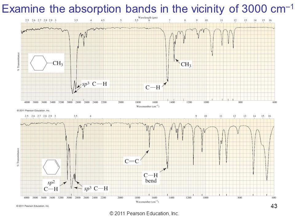 Examine the absorption bands in the vicinity of 3000 cm–1