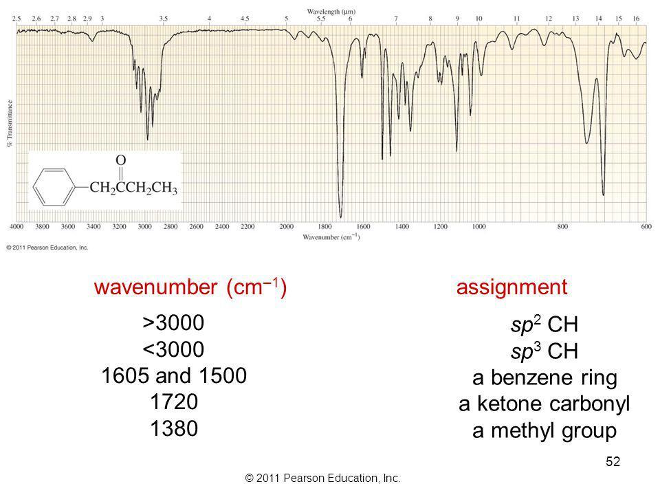 wavenumber (cm–1) assignment