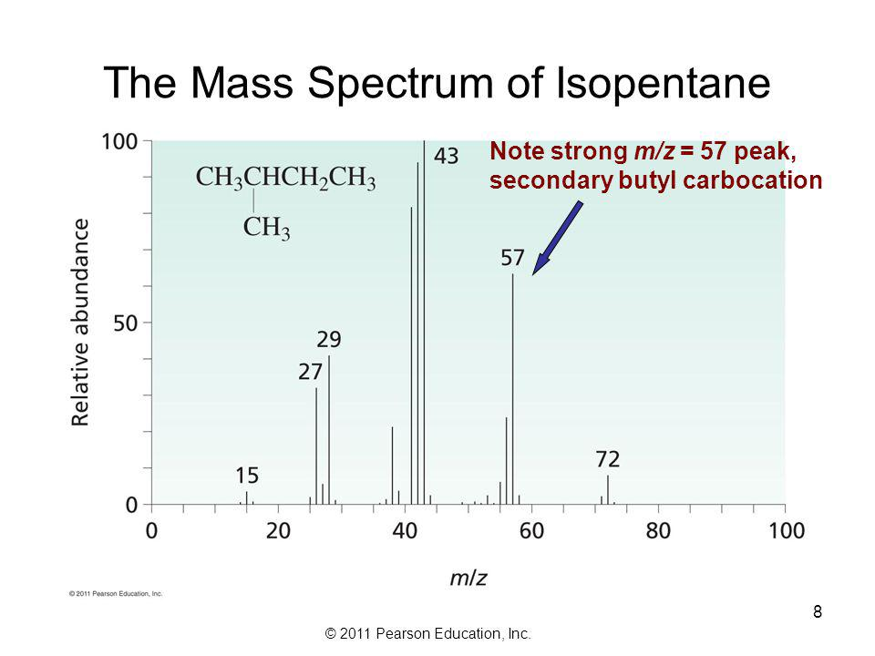 The Mass Spectrum of Isopentane