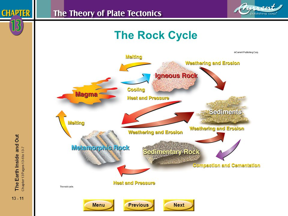 The Rock Cycle The Earth Inside and Out Chapter 13 Pages 13-6 to 13-7