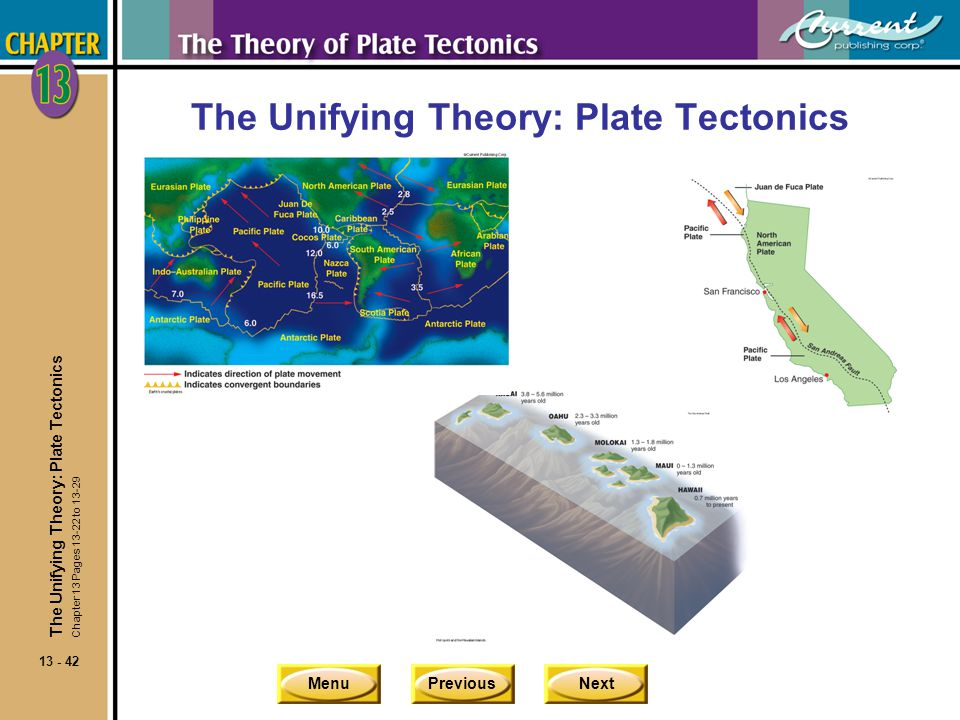 The Unifying Theory: Plate Tectonics