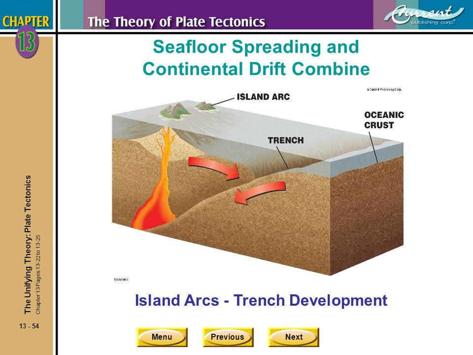 Seafloor Spreading and Continental Drift Combine