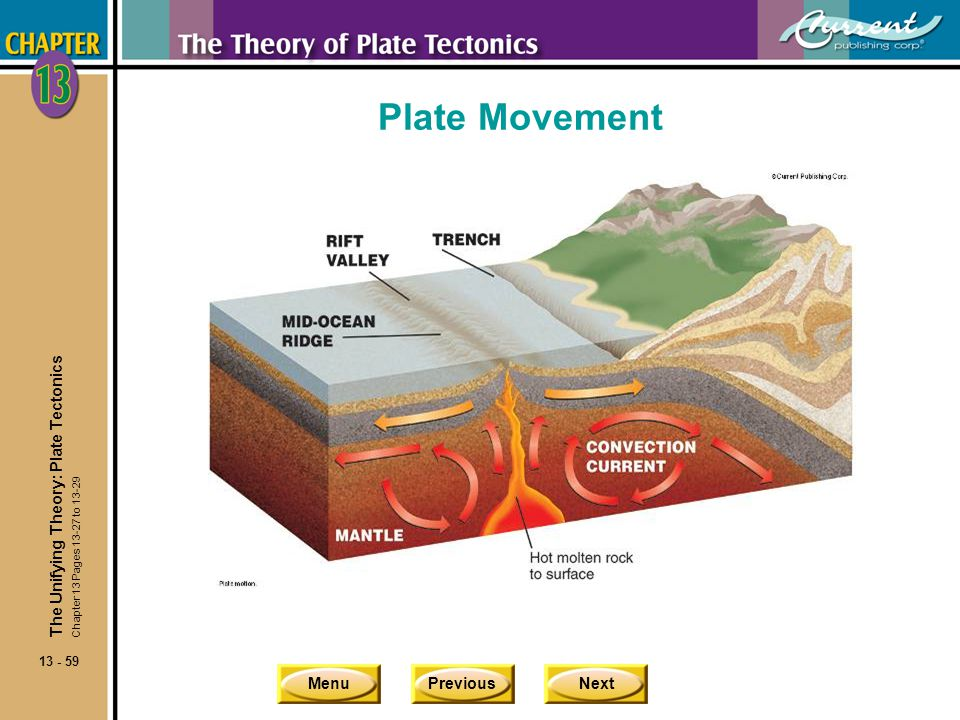Plate Movement The Unifying Theory: Plate Tectonics