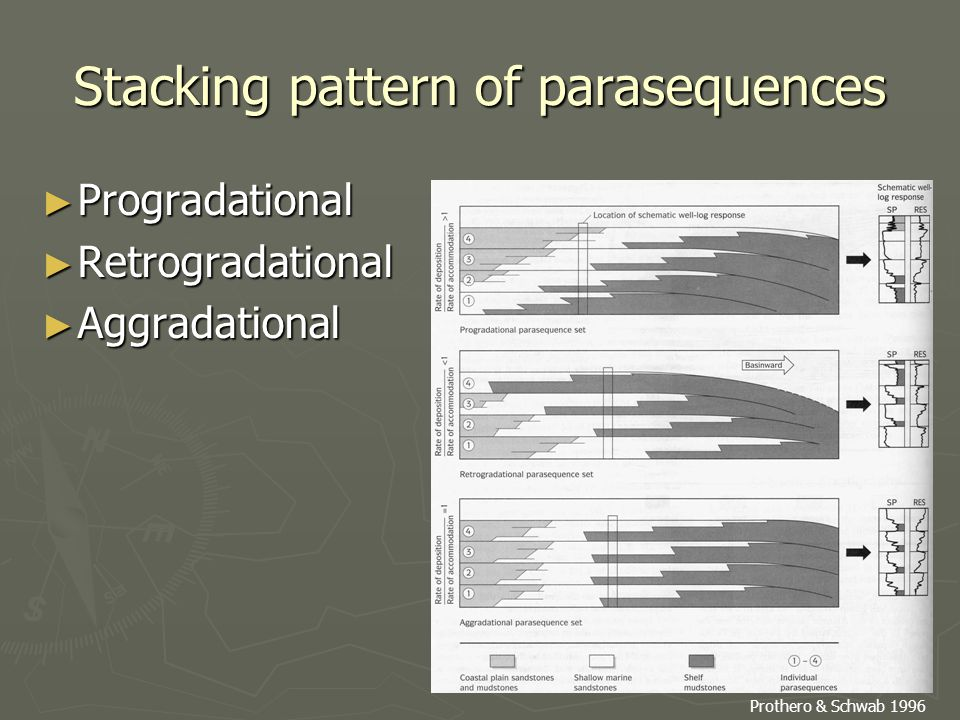 Stacking pattern of parasequences