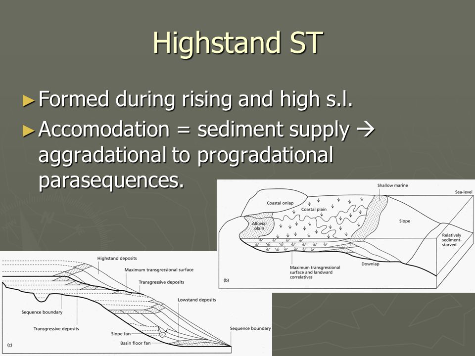 Highstand ST Formed during rising and high s.l.