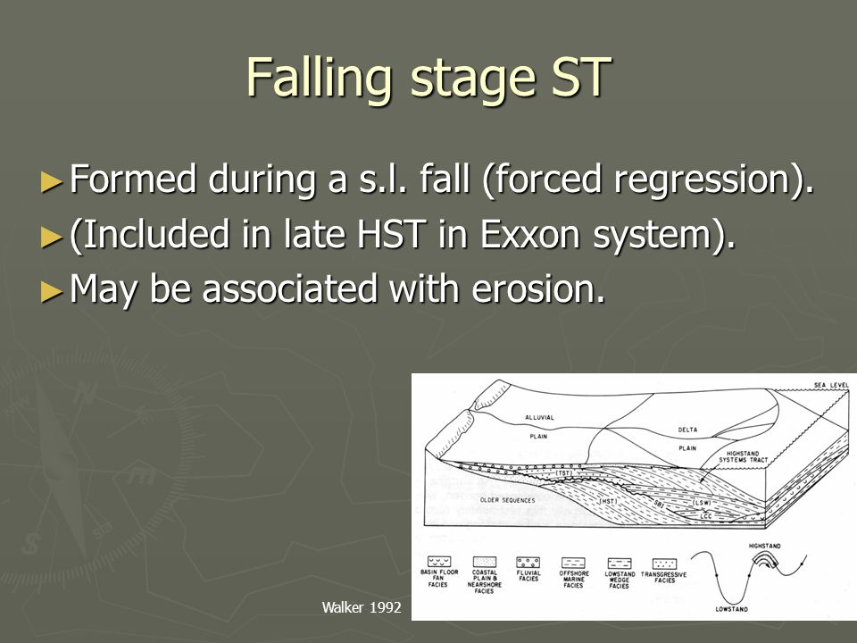 Falling stage ST Formed during a s.l. fall (forced regression).