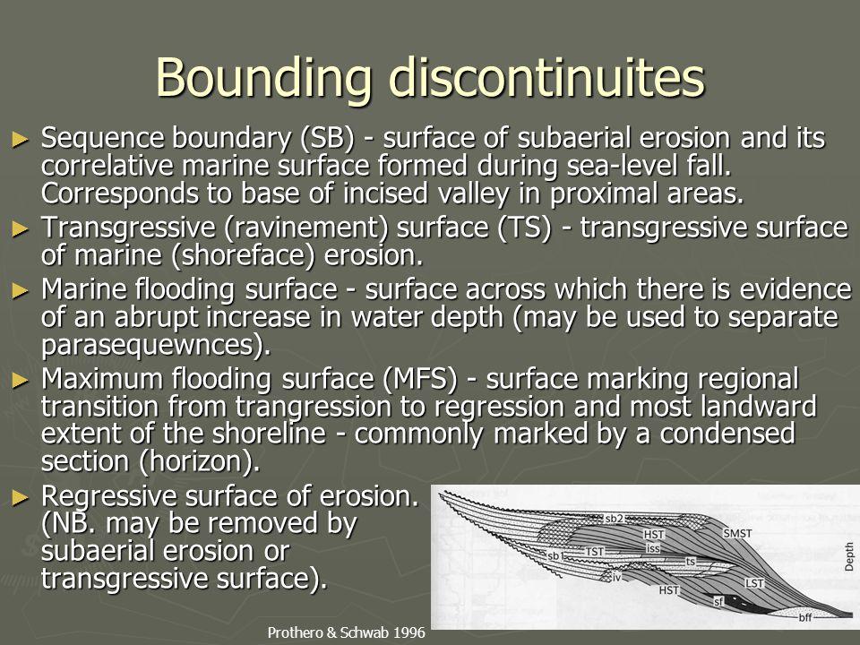 Bounding discontinuites
