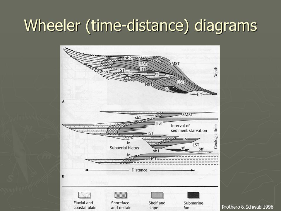 Wheeler (time-distance) diagrams