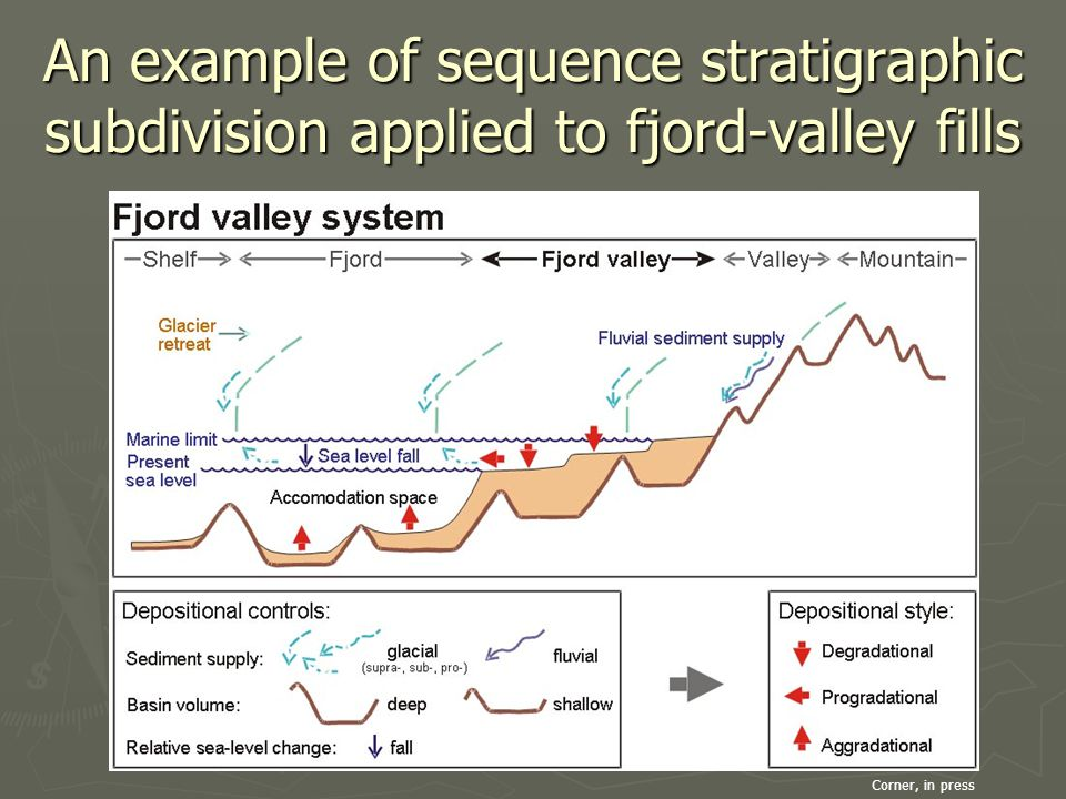 An example of sequence stratigraphic subdivision applied to fjord-valley fills