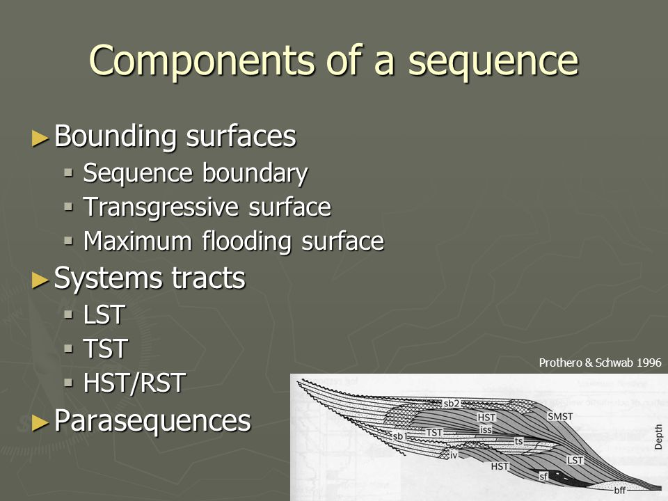Components of a sequence