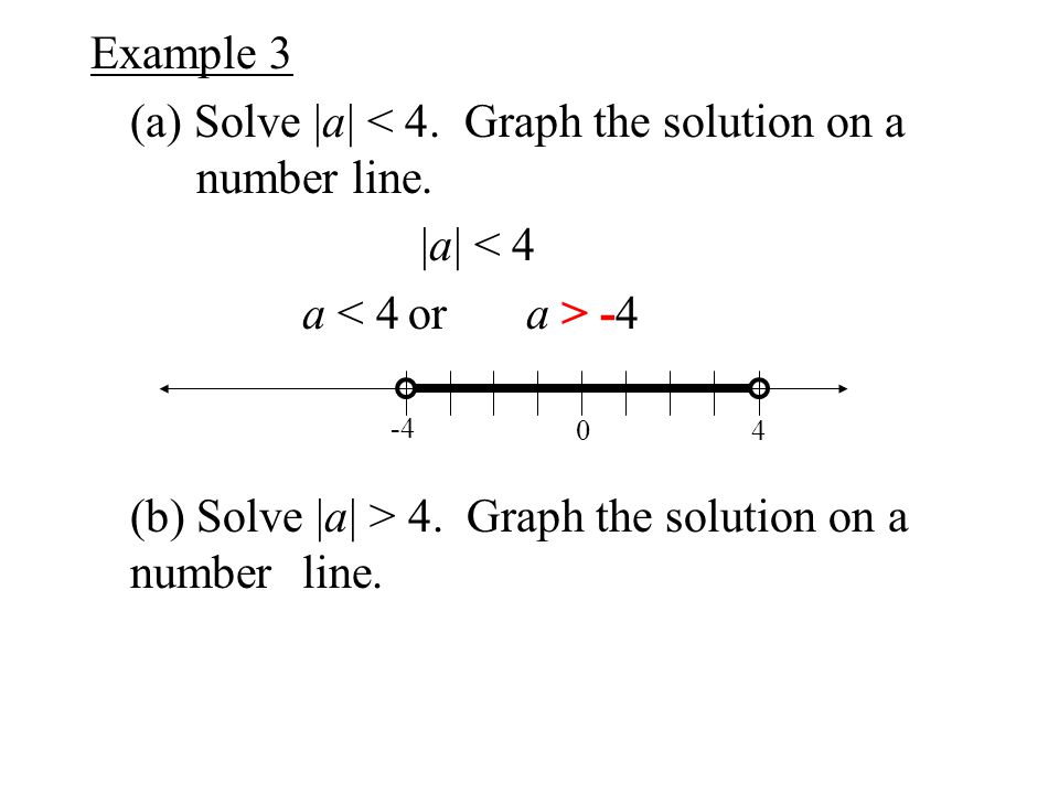 (a) Solve |a| < 4. Graph the solution on a number line. |a| < 4