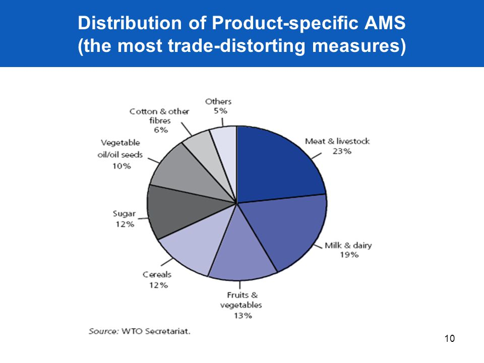 Distribution of Product-specific AMS (the most trade-distorting measures)