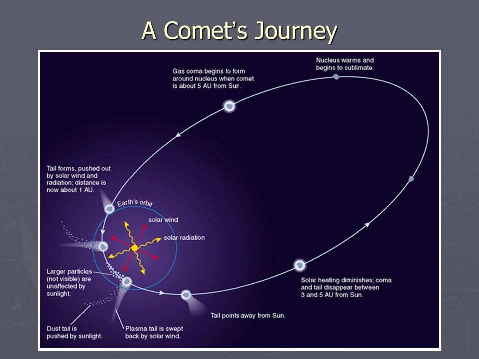 A Comet's Journey
