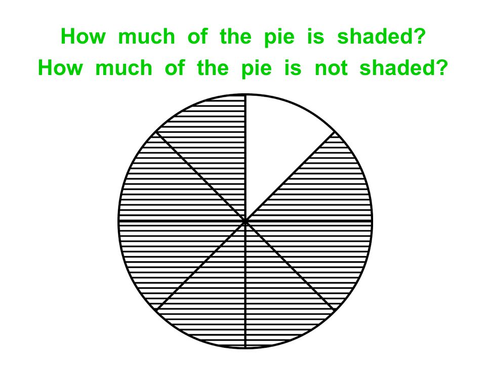 How much of the pie is shaded How much of the pie is not shaded
