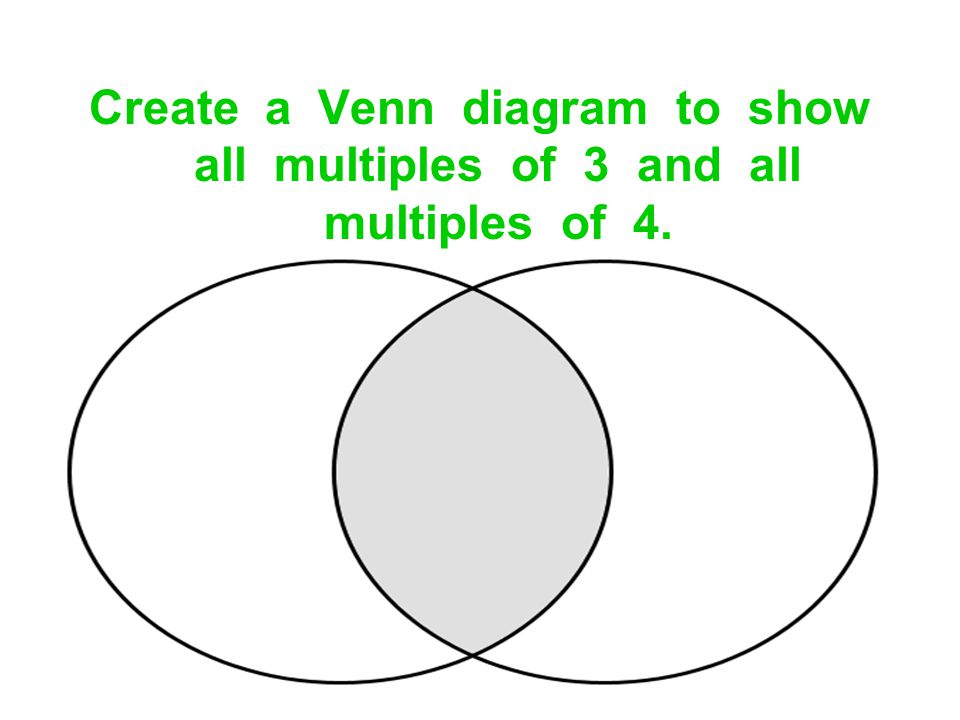 Create a Venn diagram to show all multiples of 3 and all multiples of 4.