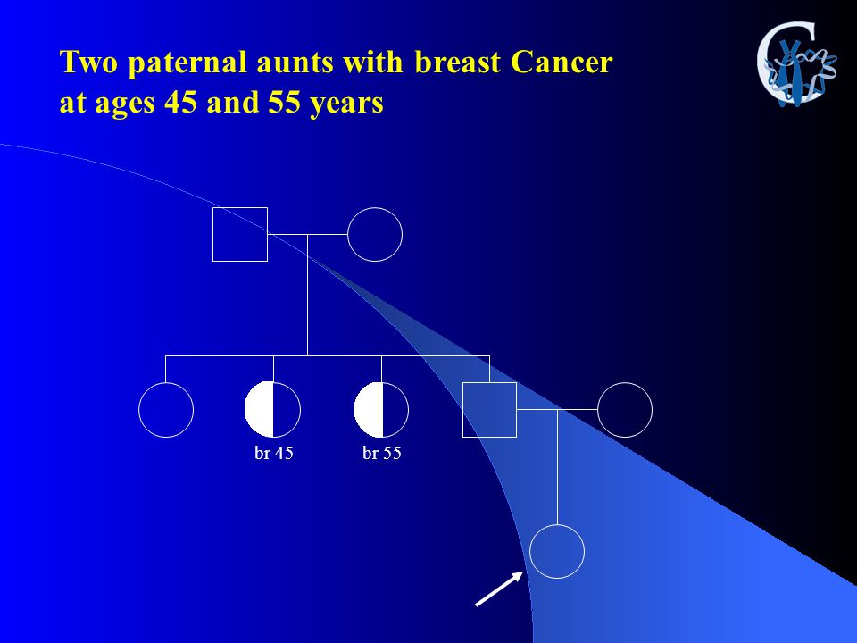 Two paternal aunts with breast Cancer at ages 45 and 55 years