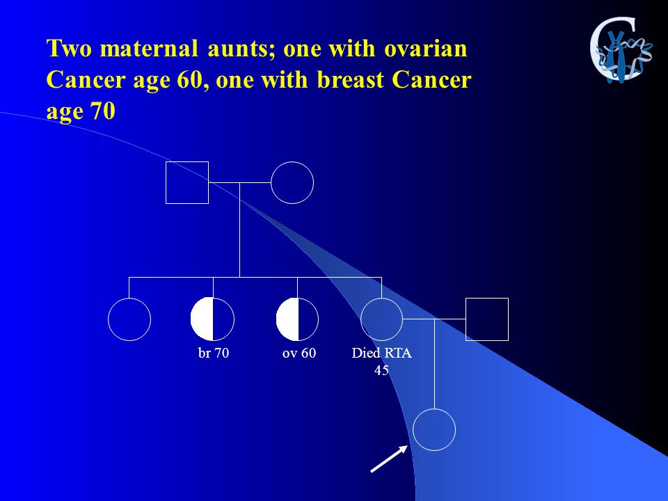 Two maternal aunts; one with ovarian Cancer age 60, one with breast Cancer age 70