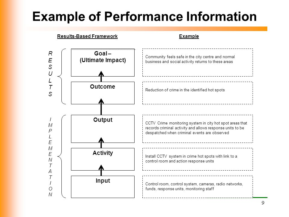 Example of Performance Information